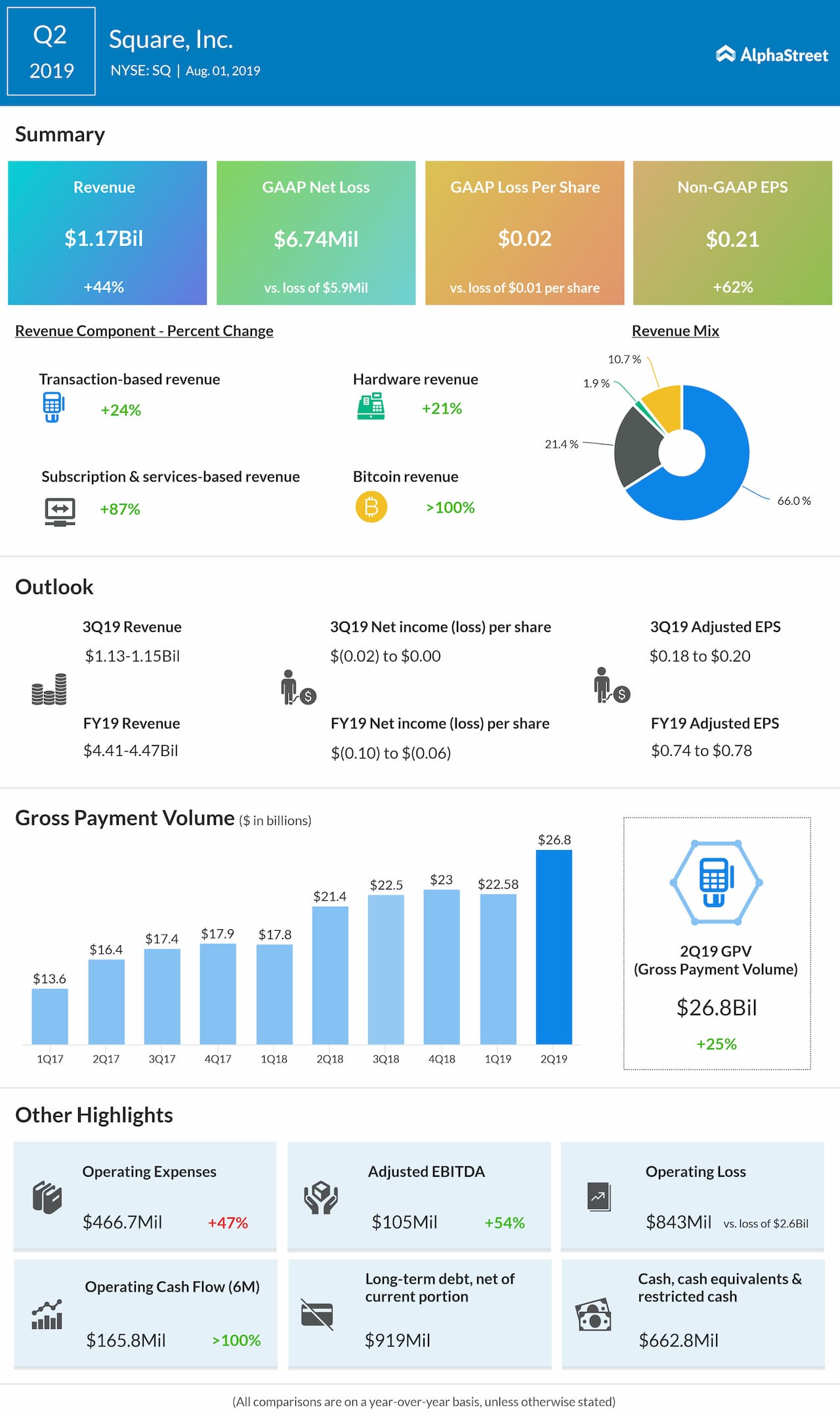 square q2 2019 earnings infographic