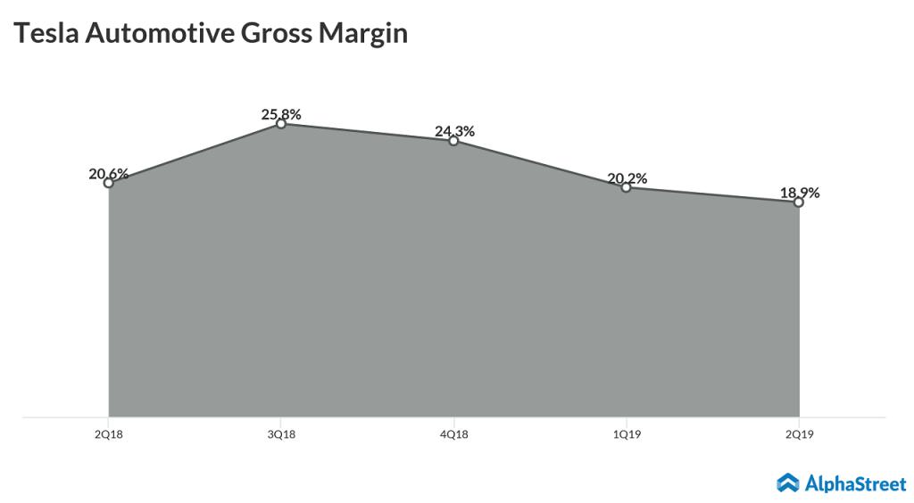 tesla automotive gross margin
