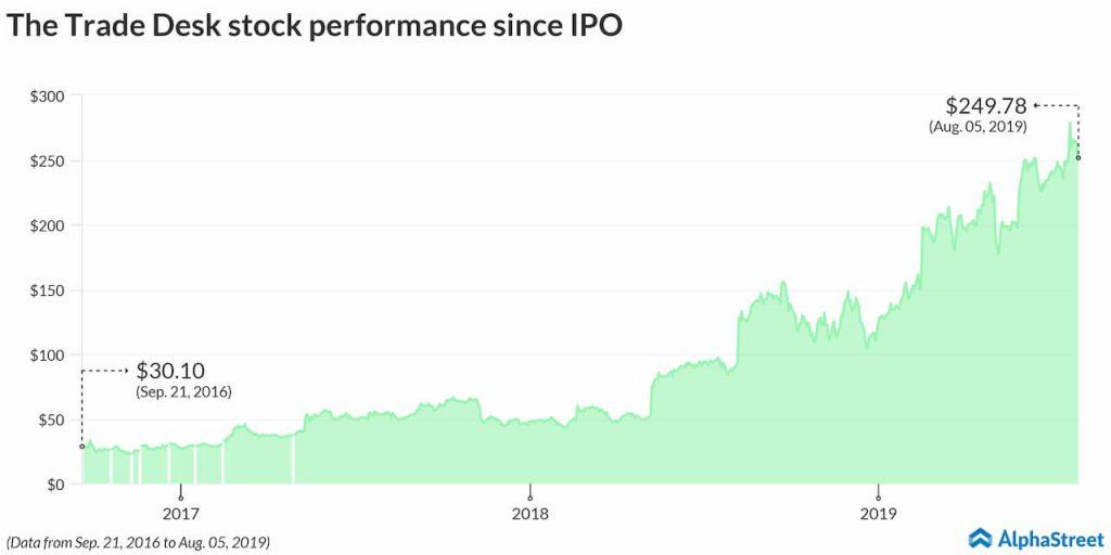 The Trade Desk Stock Trend