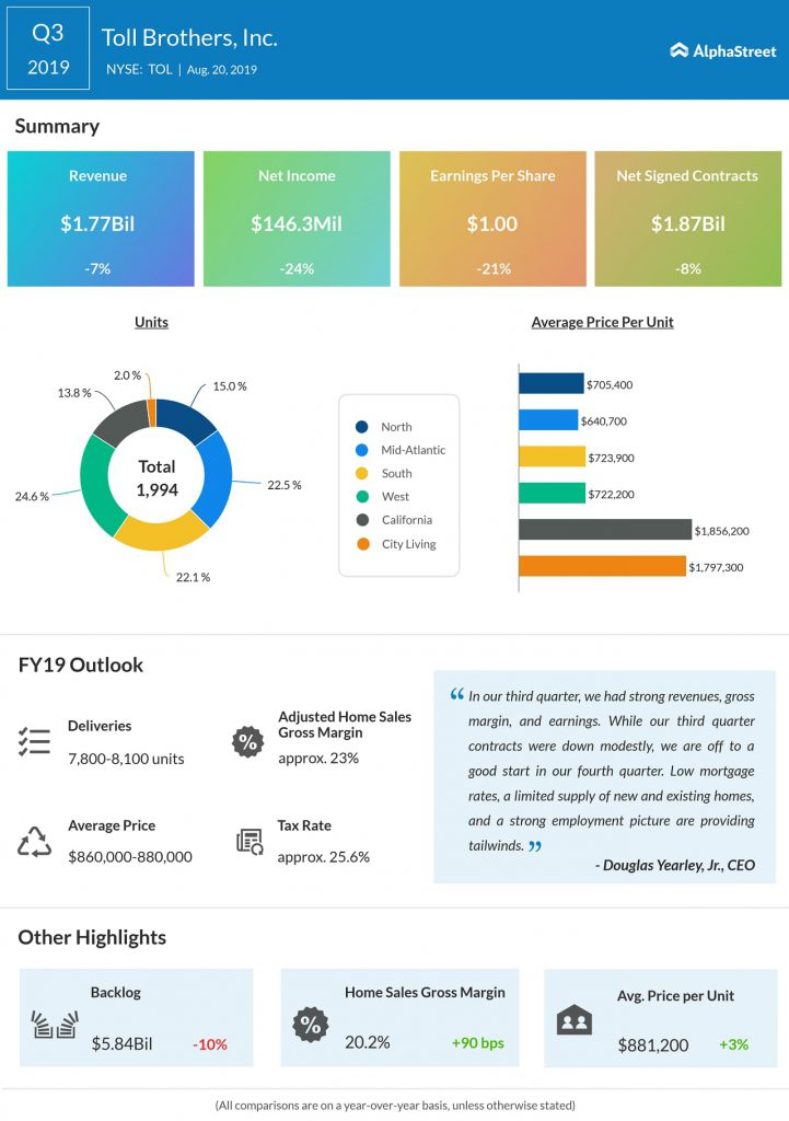 Toll Brothers (TOL) Q3 2019 earnings results