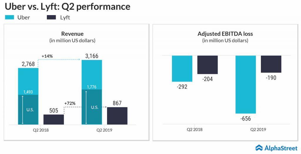 uber vs lyft Q2 performance