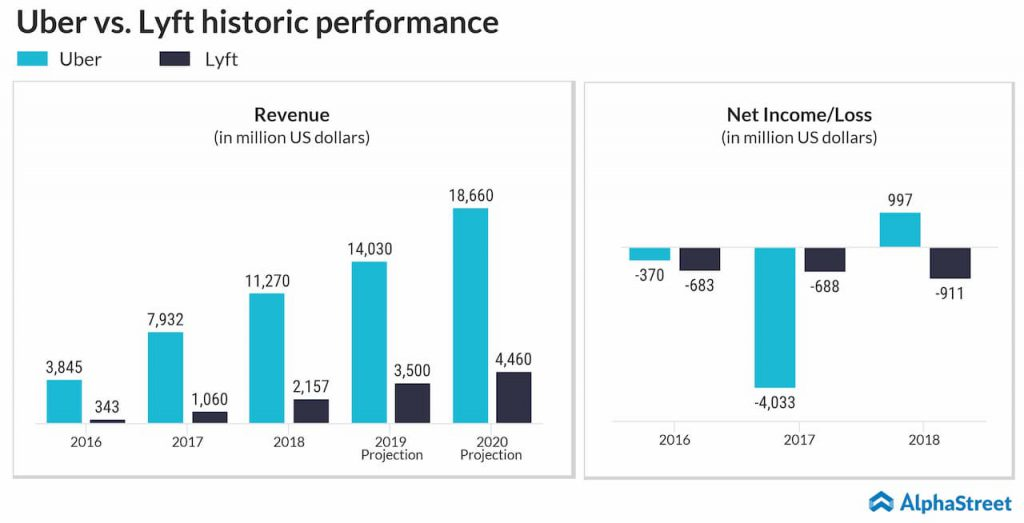 uber vs lyft historic performance