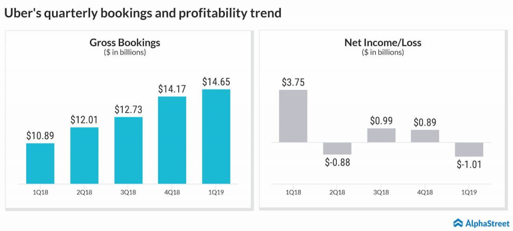 Uber's profitability in the second quarter 2019 is expected to be hurt by the mounting cost pressure