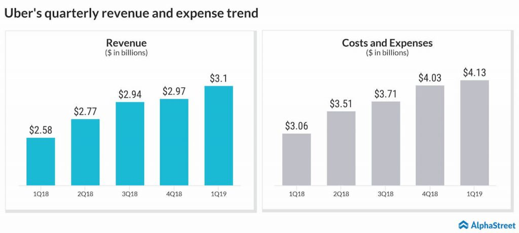 Cost pressure to weigh down on Uber's Q2 2019 results