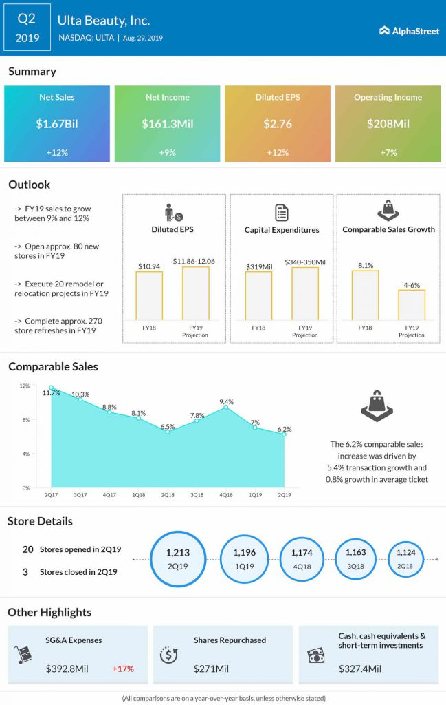 Ulta Beauty (ULTA) stock falls as Q2 results miss view
