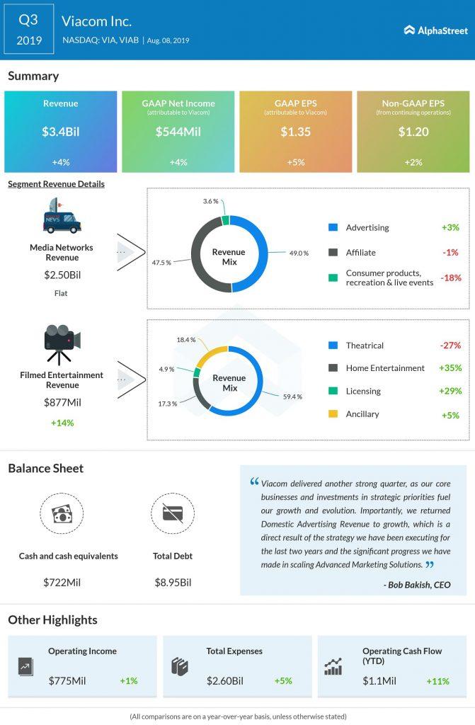 Higher revenues lift Viacom's (VIAB)  Q3 earnings