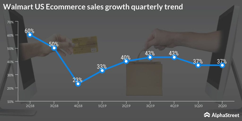 Walmart quarterly ecommerce sales trend