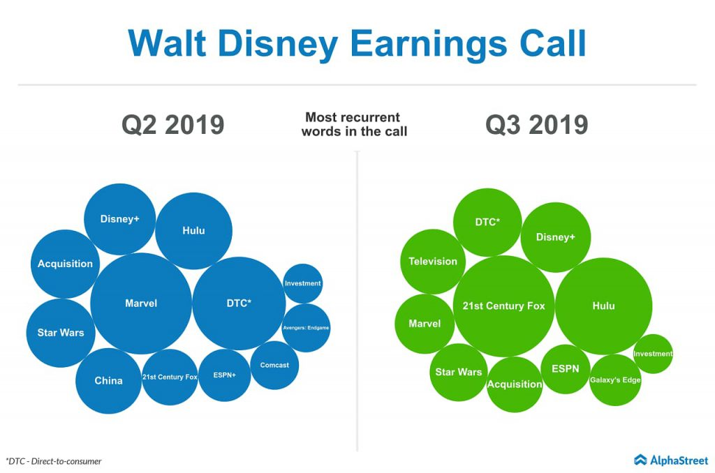 Walt Disney executives and analysts discussed more about Hulu, Disney+, 21st Century Fox, Direct-to-consumer business during the third quarter 2019 earnings call
