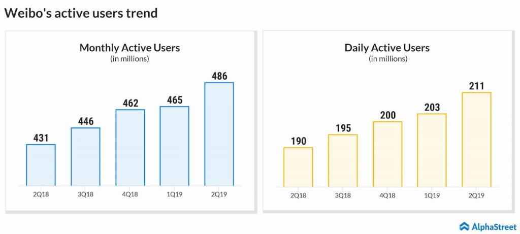 Weibo active users quarterly trend