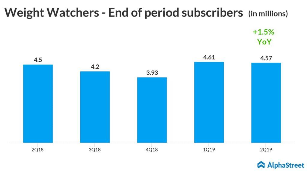 Weight Watchers (WW) Q2 2019 earnings. Lifts FY19 earnings outlook