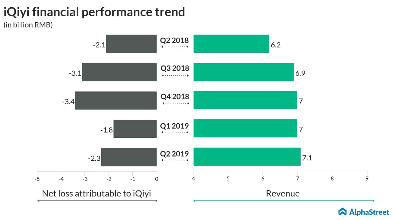 iQiyi (IQ) stock plunges after reporting Q2 2019 earnings results
