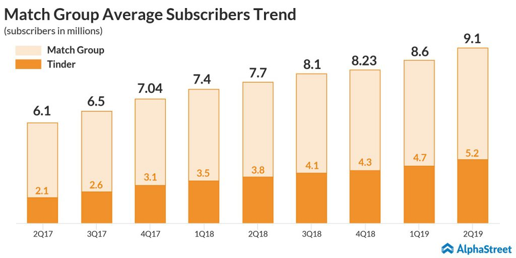 match group average subscriber growth