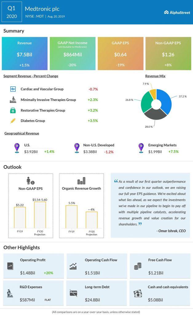 medtronic q1 2020 earnings results