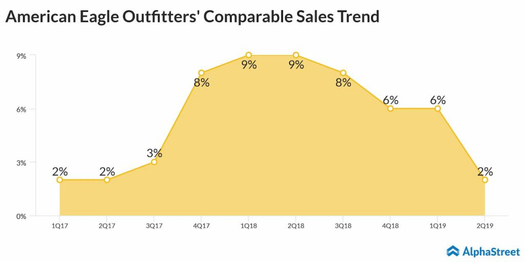 American Eagle Outfitters quarterly comparable sales trend