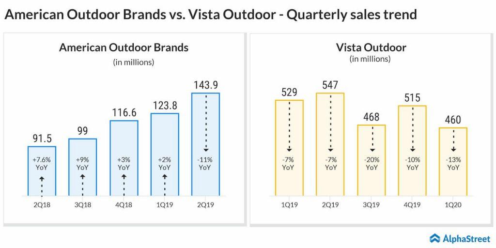 American Outdoor Brands versus Vista Outdoor quarterly sales trend