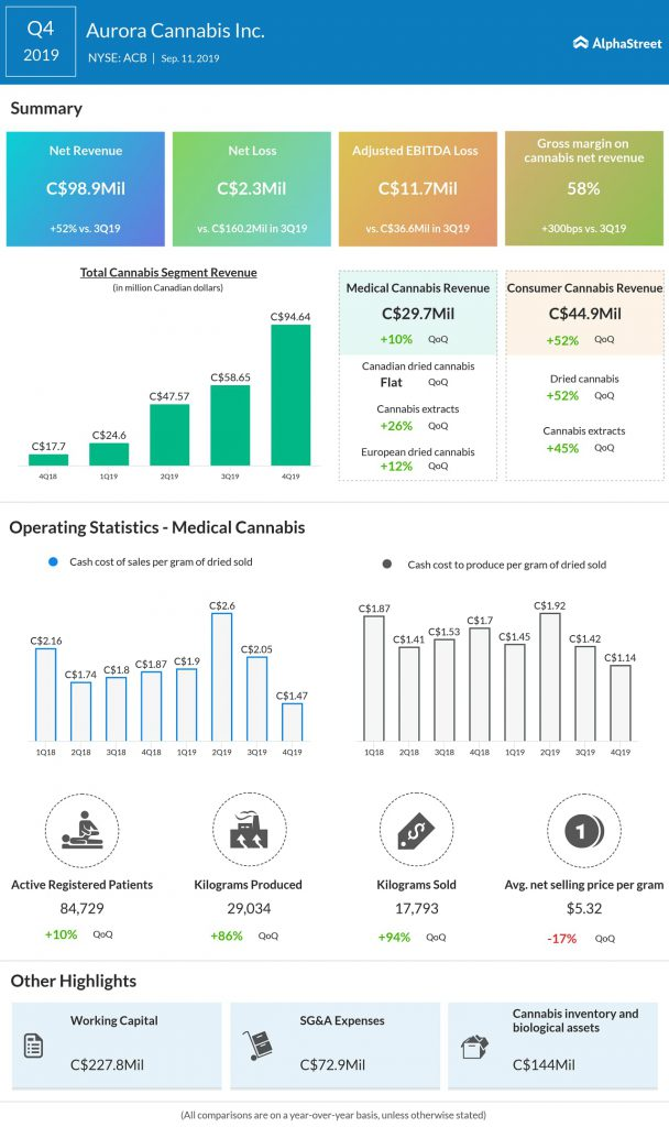 Aurora Cannabis (ACB) Q4 2019 earnings infograph