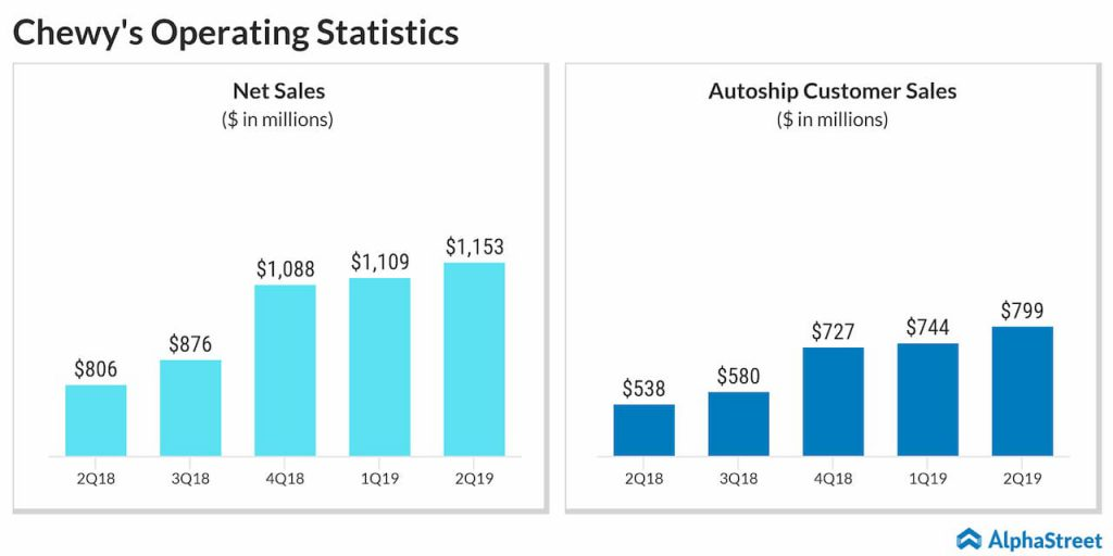Chewy reported a 43% increase in net sales for Q2 2019