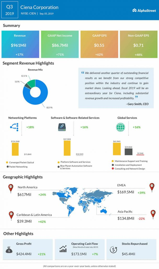 Ciena Corp. (CIEN) stock gains as Q3 results beat estimates