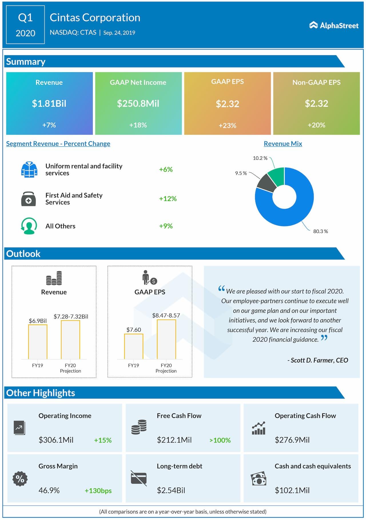 Cintas Q1 profit beats estimates, lifts FY20 forecast