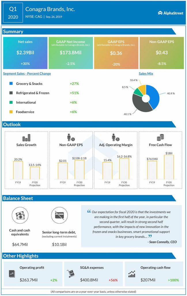 Conagra Brands (CAG) surpasses Q1 2020 earnings estimates; maintains FY20 outlook