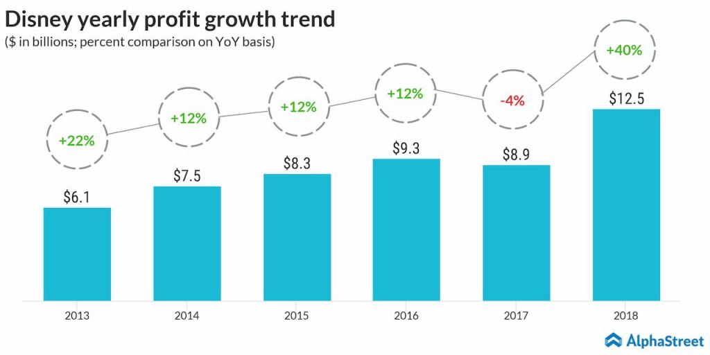 Disney yearly profit growth trend