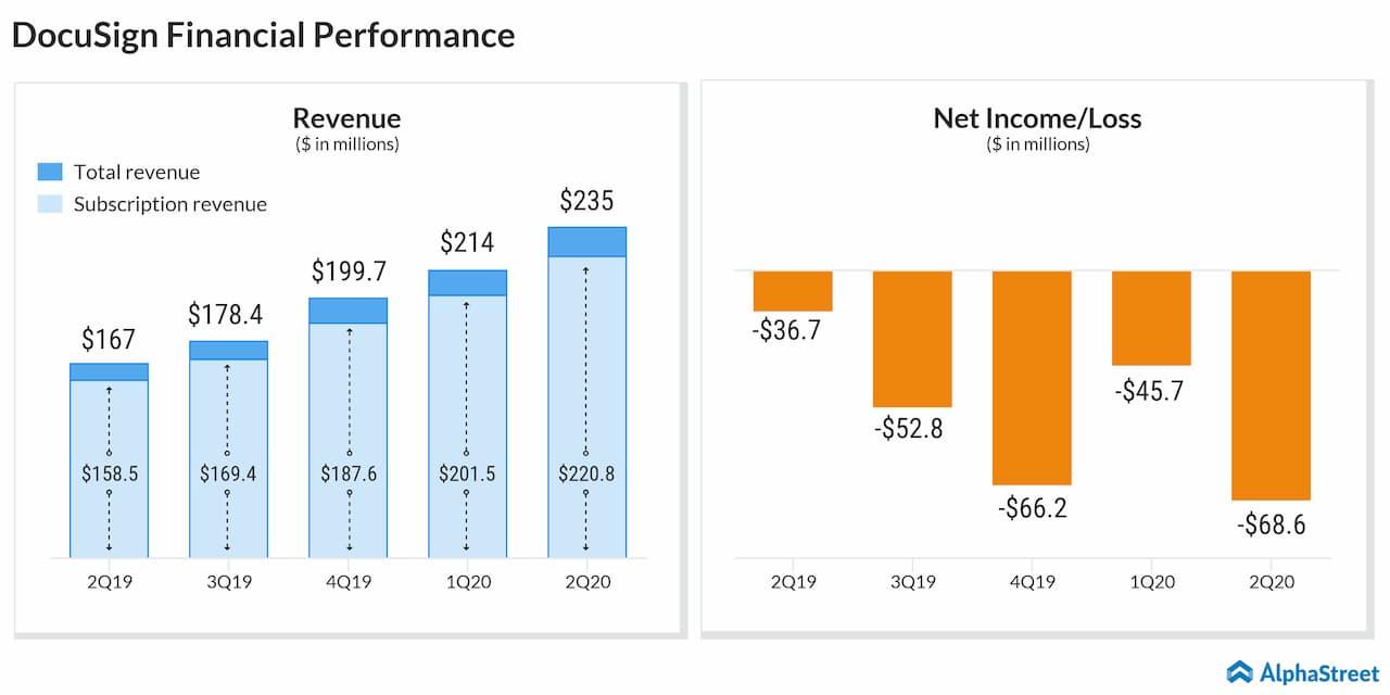 DocuSign Q2 earnings miss estimates but raise FY20 revenue forecast