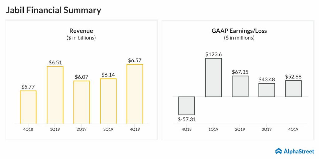 Jabil (JBL) surpasses Q4 2019 earnings estimates, misses revenue targets