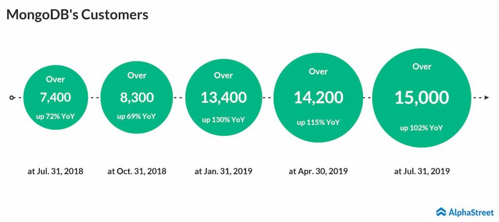 MongoDB quarterly customer growth trend