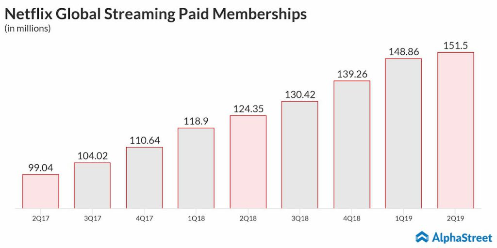 Netflix's (NFLX) paid membership growth slows in Q2 2019