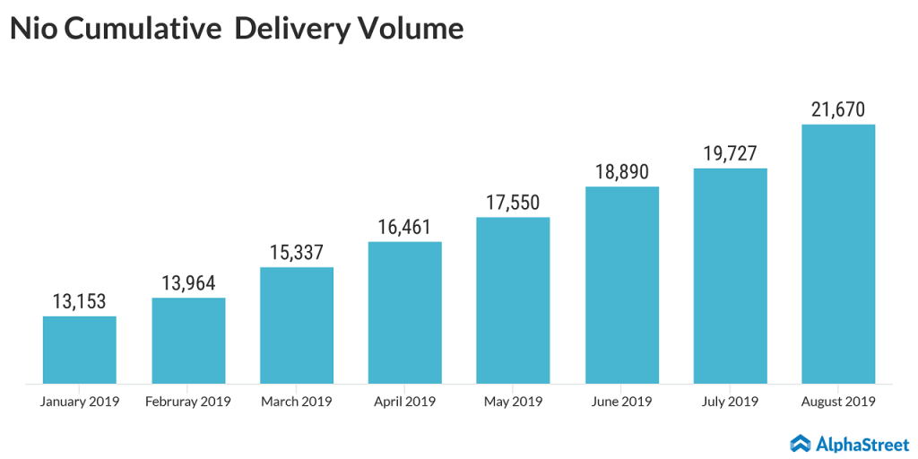Infographic depicting Nio cumulative delivery volume for year to date 2019