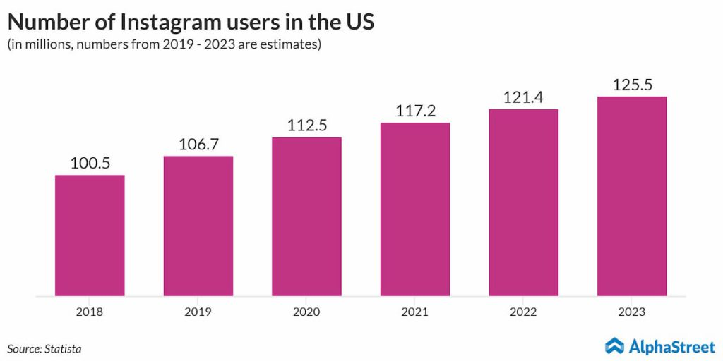 The graph shows the estimated growth in Instagram users in the US. User count is expected to reach 126 million in 2023