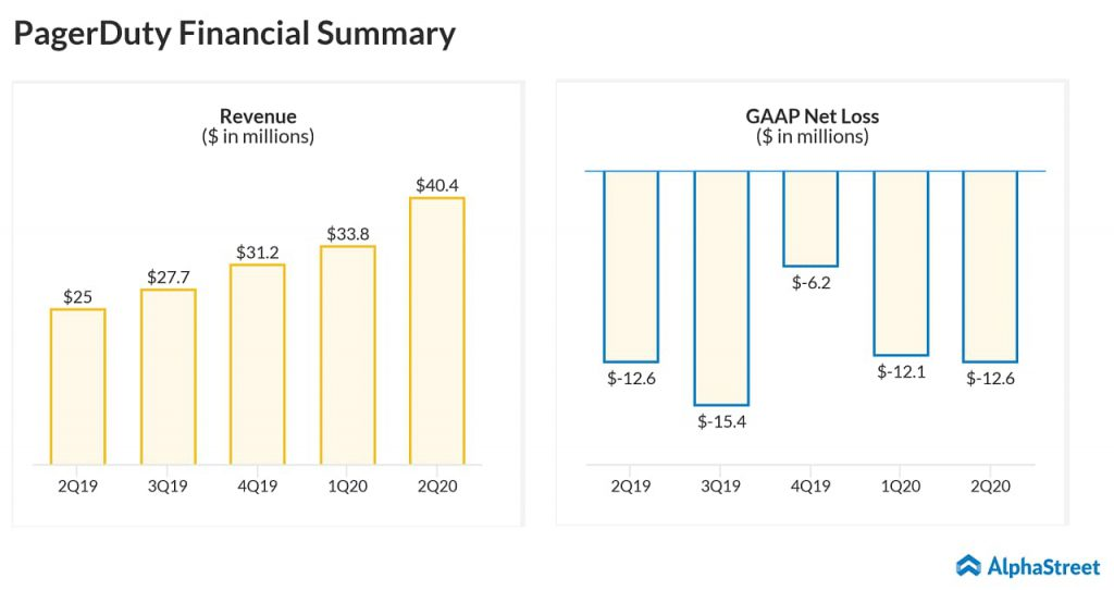 PagerDuty's (NYSE: PD) bottom line and topline results for the second quarter of fiscal 2020 surpassed the market's views