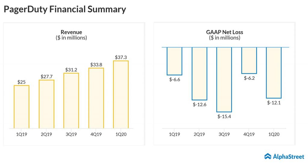 PagerDuty to report Q2 2020 earnings results after the bell