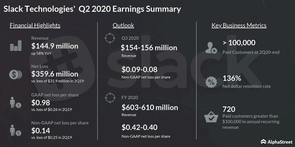 Earnings: Slack (WORK) Q2 loss narrows as revenue rises 58%