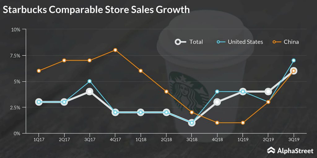 Starbucks Comparable Store Sales Growth