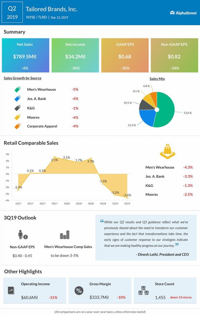 Tailored Brands Q2 2019 Earnings Infographic