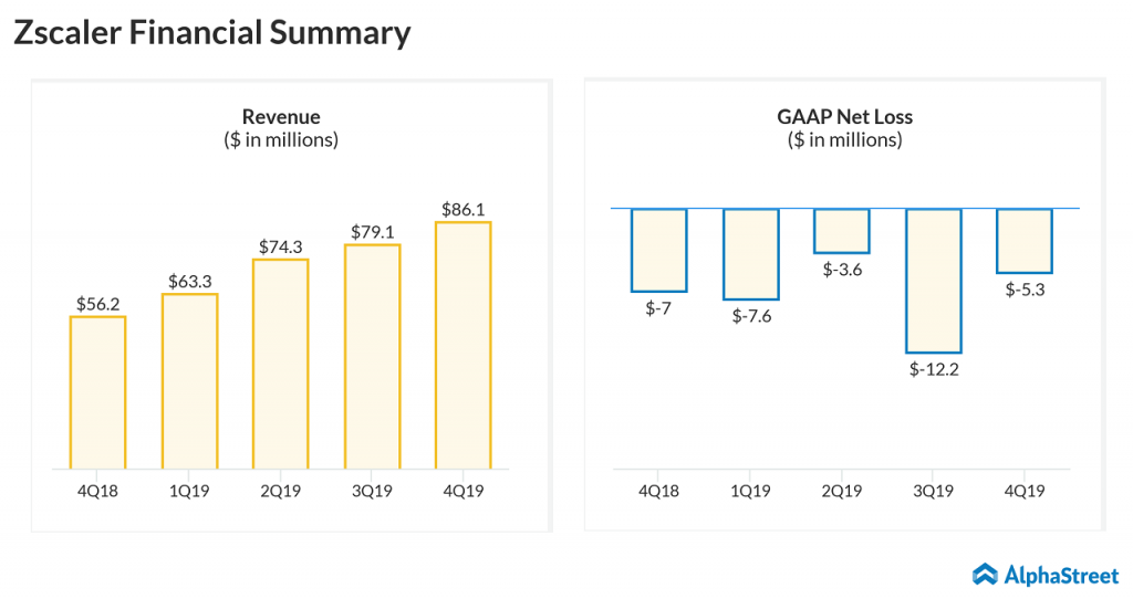 Zscaler (ZS) Q4 2019 earnings results