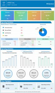 AT&T (NYSE: T) Q3 2019 Earnings Review