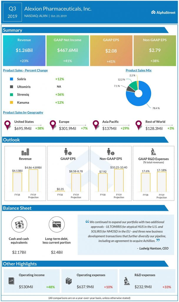 Alexion Pharmaceuticals Q3 2019 earnings infographic