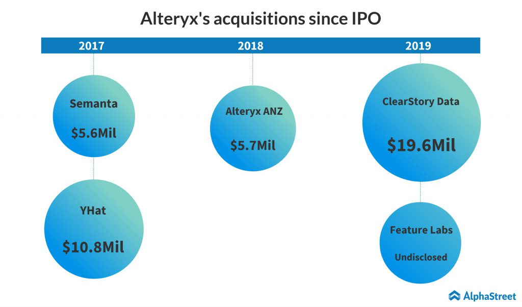 alteryx acquisitions since IPO