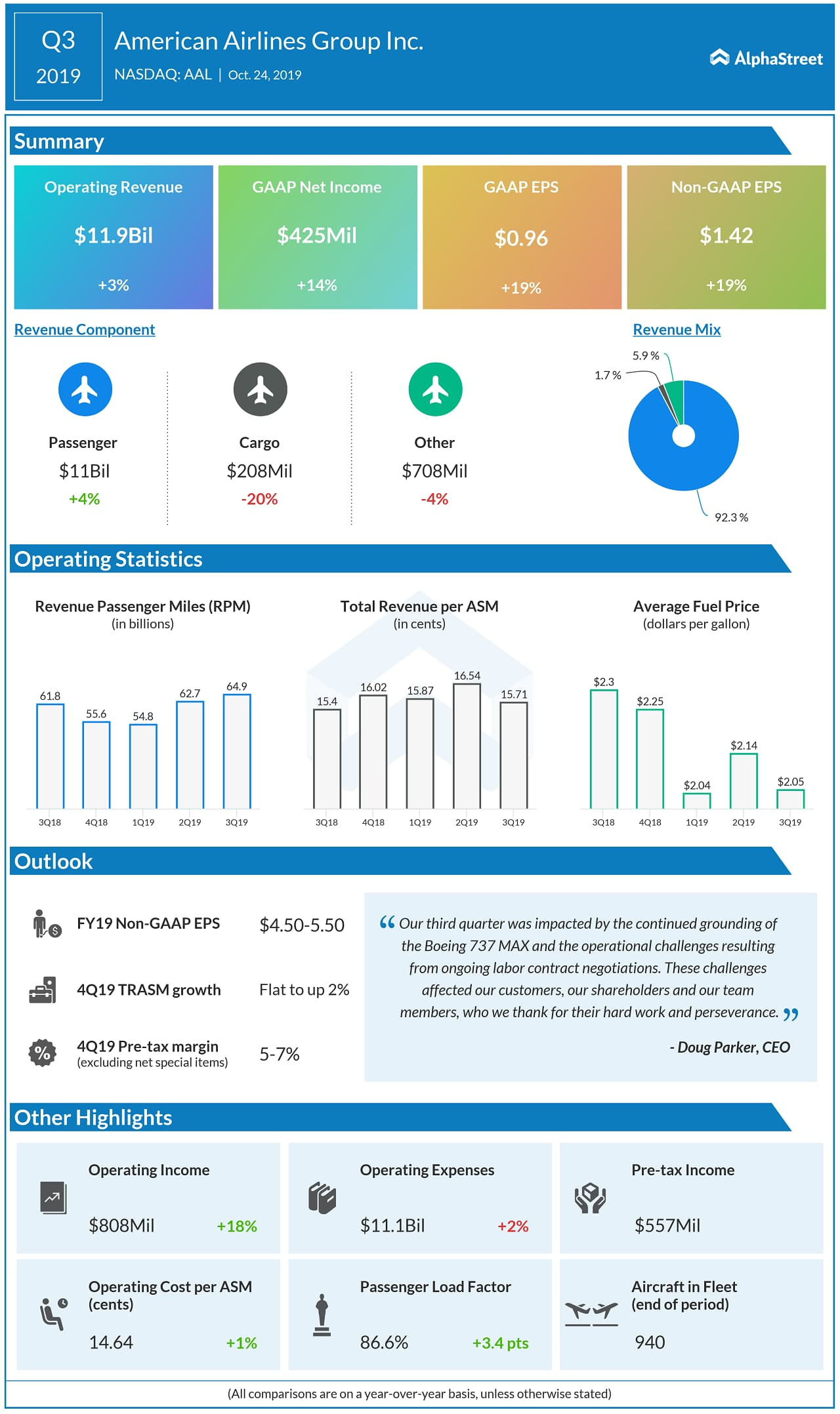 American Airlines Q3 2019 earnings results