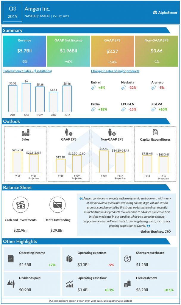 Amgen (AMGN) Q3 2019 earnings results