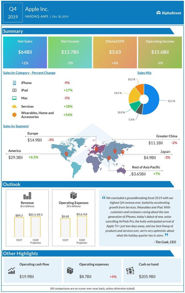 Apple Q4 2019 Earnings Infographic