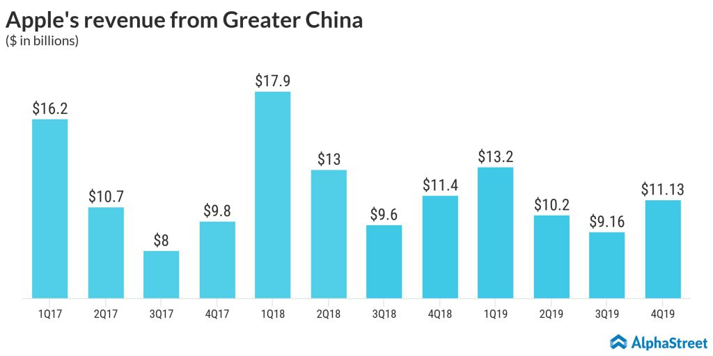 Apple's revenue from Greater China.