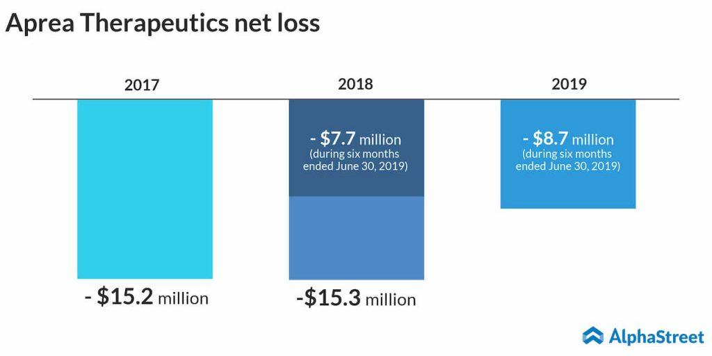 aprea therapeutics net loss trend