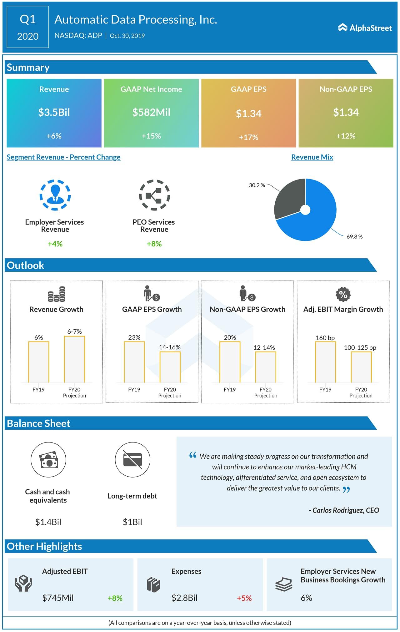 Automatic Data Processing (NASDAQ: ADP): Q1 2020 Earnings Snapshot
