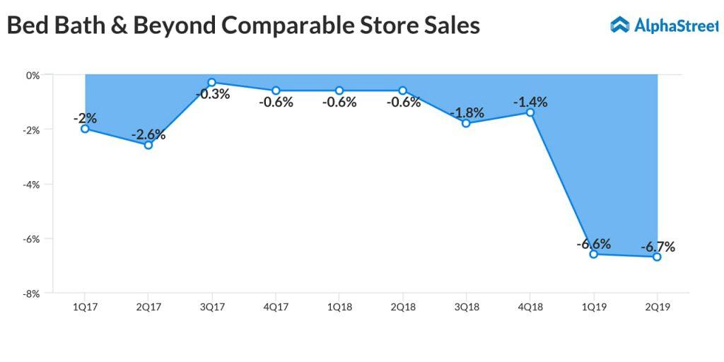 Bed Bath & Beyond (BBBY) surpasses Q2 earnings estimates, comp sales decrease 6,7%