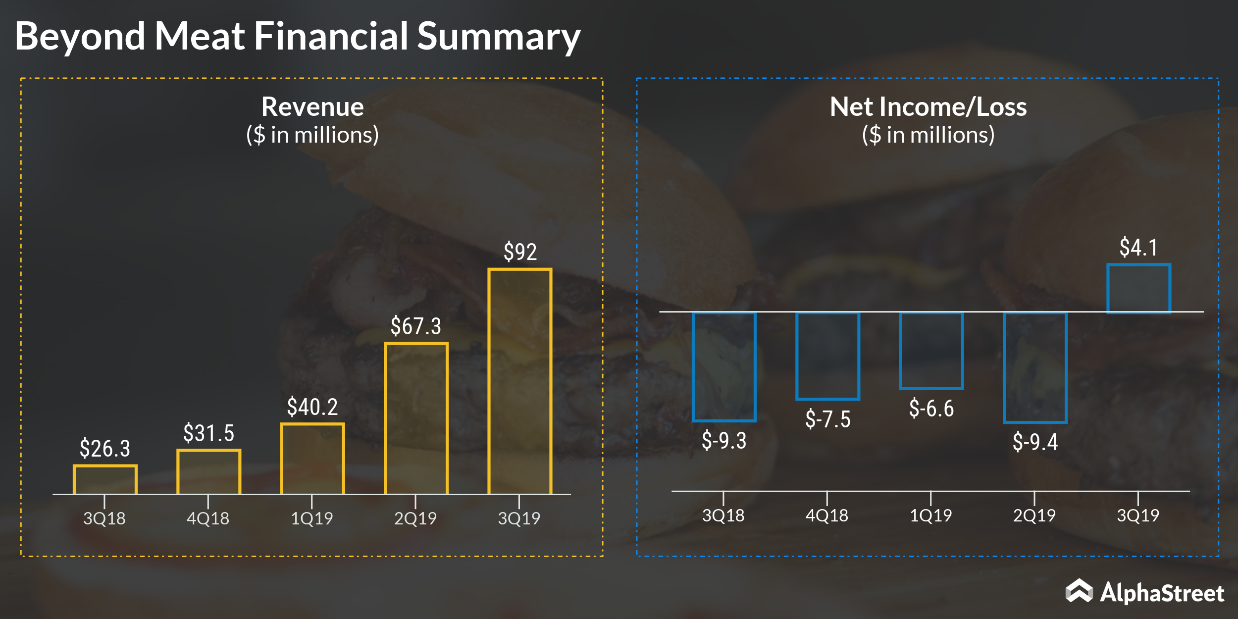Beyond Meat (BYND) Financial Summary