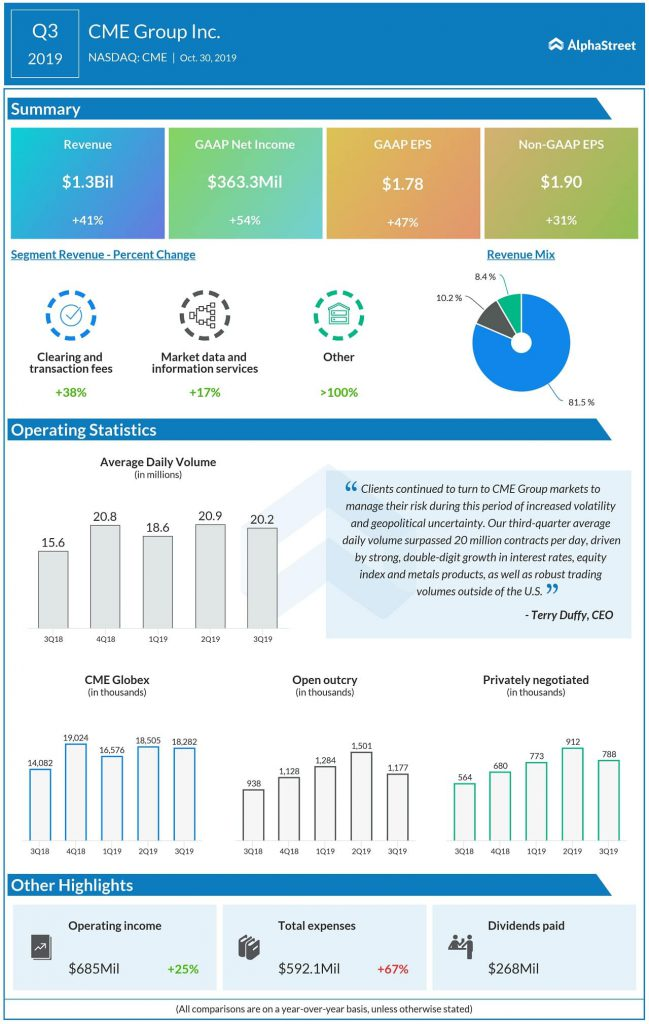cme group Q3 2019 earnings infographic