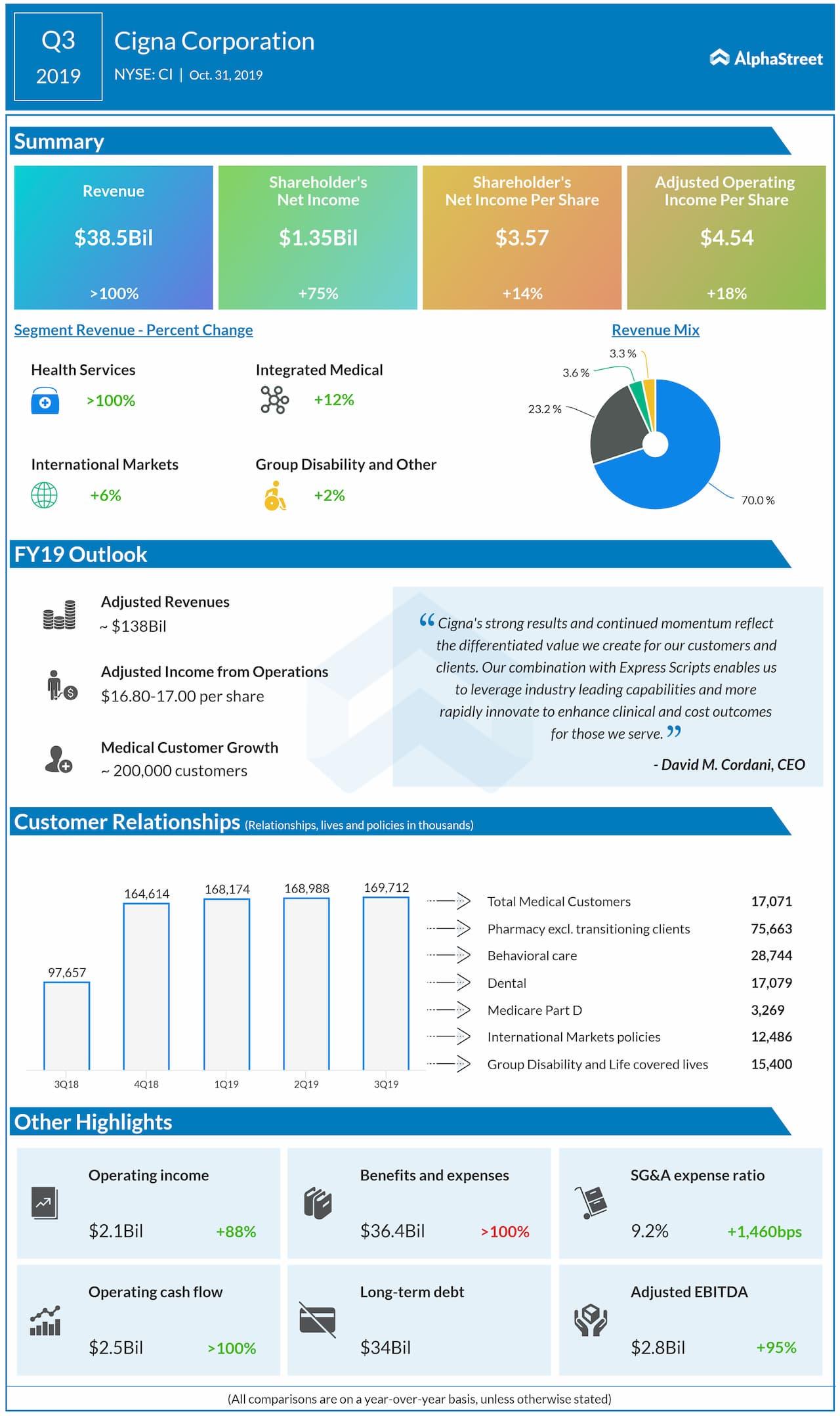 Cigna (NYSE: CI): Q3 2019 Earnings Snapshot
